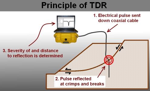 TDR_principles